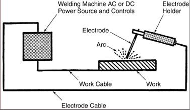 Hasil gambar untuk las busur listrik