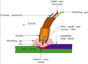 Welding Process | Miftahuddin's Blog